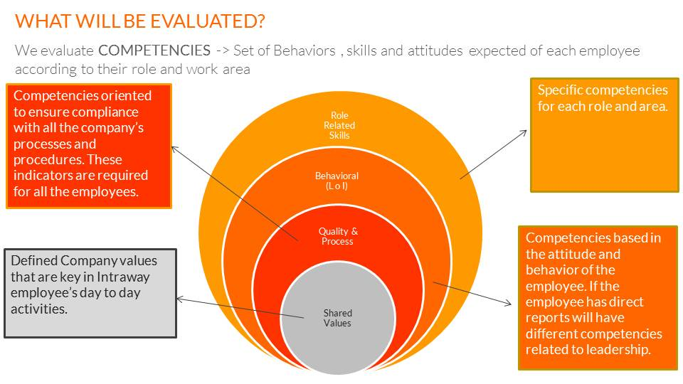 performance review as a function of How to respond to a job performance review look for and celebrate any areas that you are excelling in think about the projects or work functions.