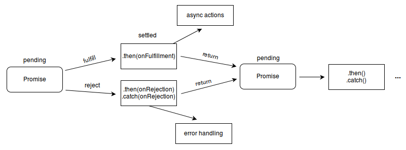 Promises workflow representation