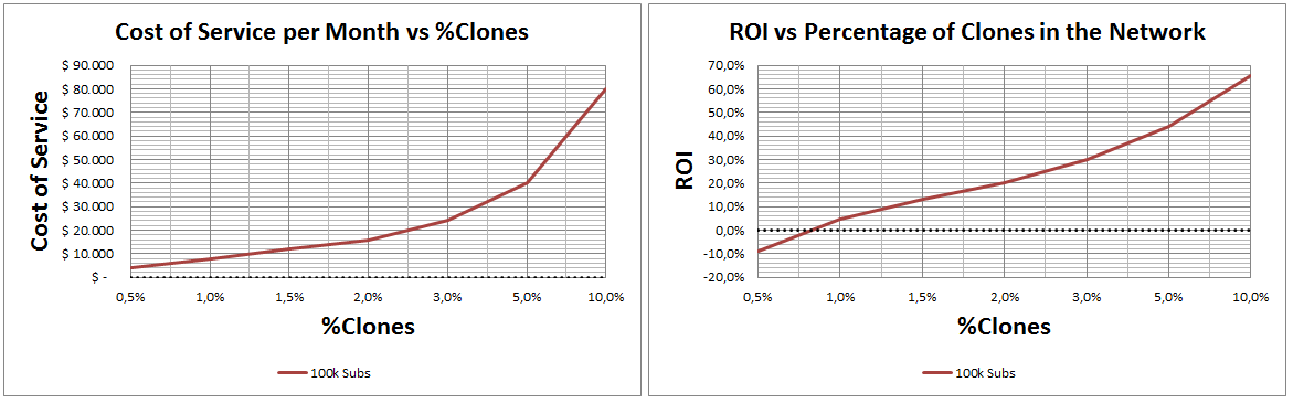 ROI Vs Percentaje of Clones