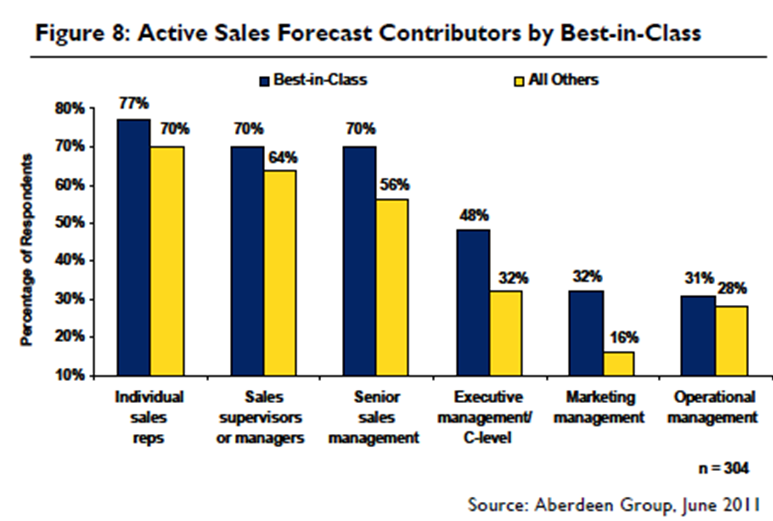 About Improving Sales Forecasting Accuracy - Work with the Best